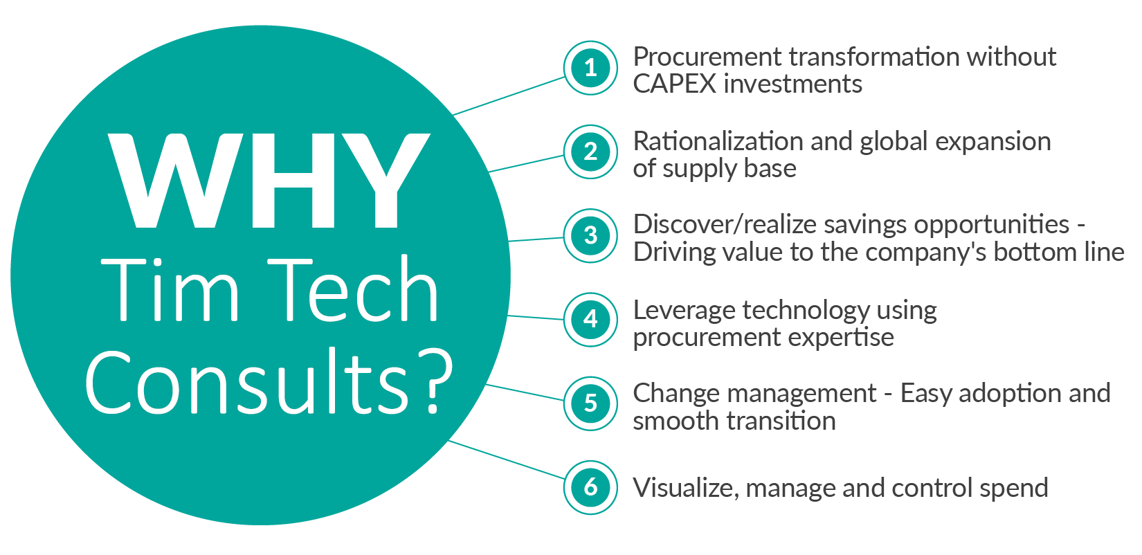 Why Tim Tech Procurement Solution